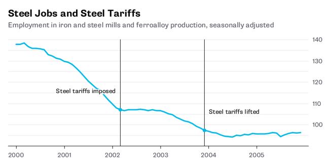 steel jobs